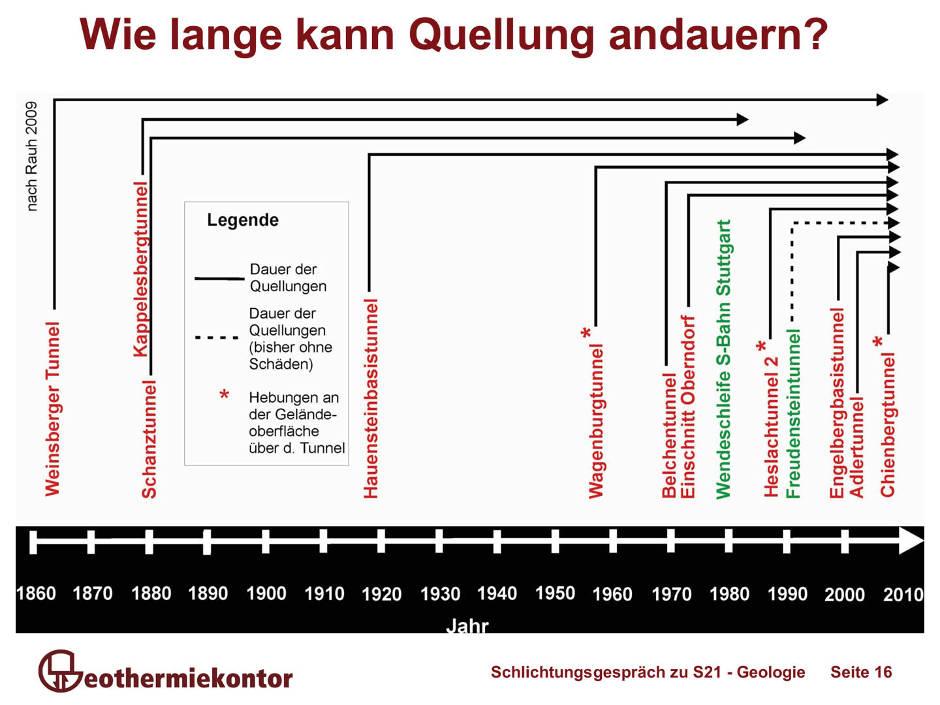 http://www.parkschuetzer.de/assets/statements_neu/000/193/919/original/Tunnelbohrungen_im_quellf_higen_Gipskeuper_-_Grafik_Jacob_Sierig.jpg?1480720001