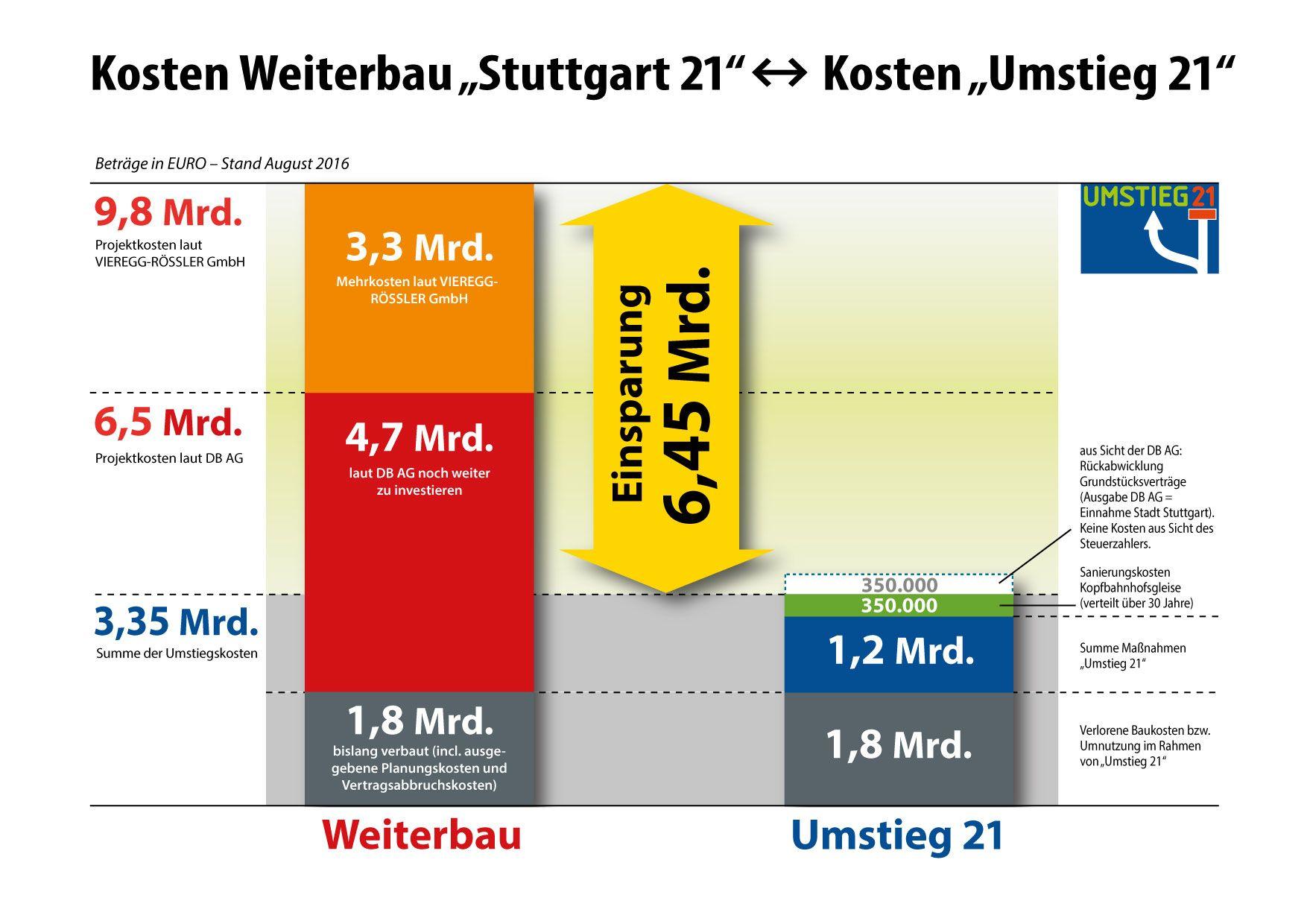 http://www.parkschuetzer.de/assets/termine/2016/PM-10-10/Martin_Viereggs_Kostenvergleich.jpg